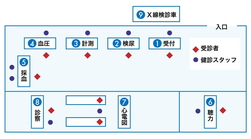 健診会場設営図(例)